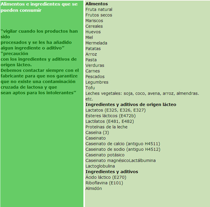 lista de  alimentos sin lactosa